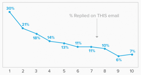 Follow up email conversion rate chart
