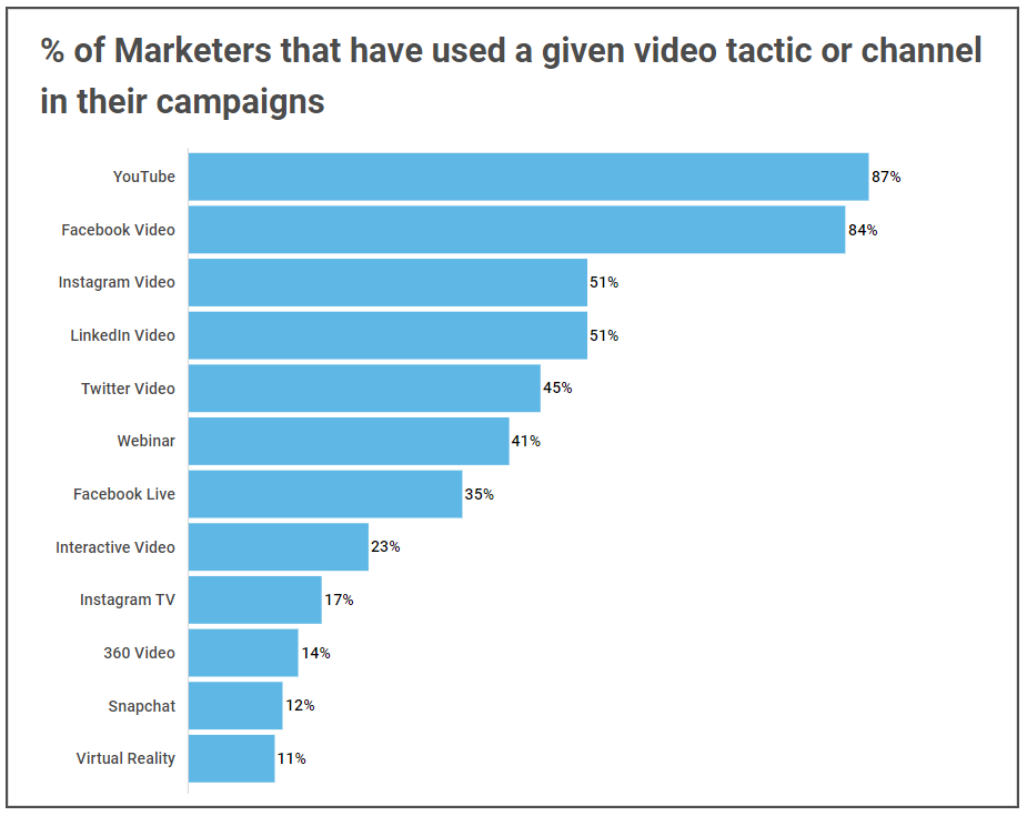 summary of the various channels that marketers use based on the Wyzowl data