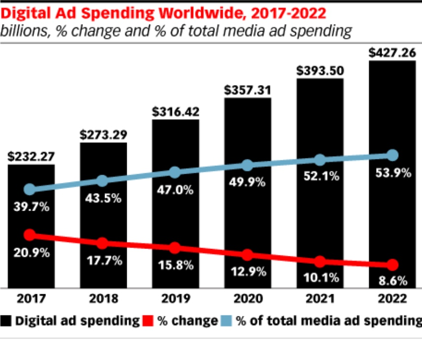 Digital Ad spending worldwide 2017-2022
